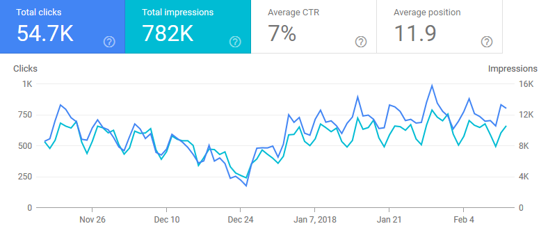 Analyse von Google Search Console